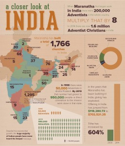 A closer look at India