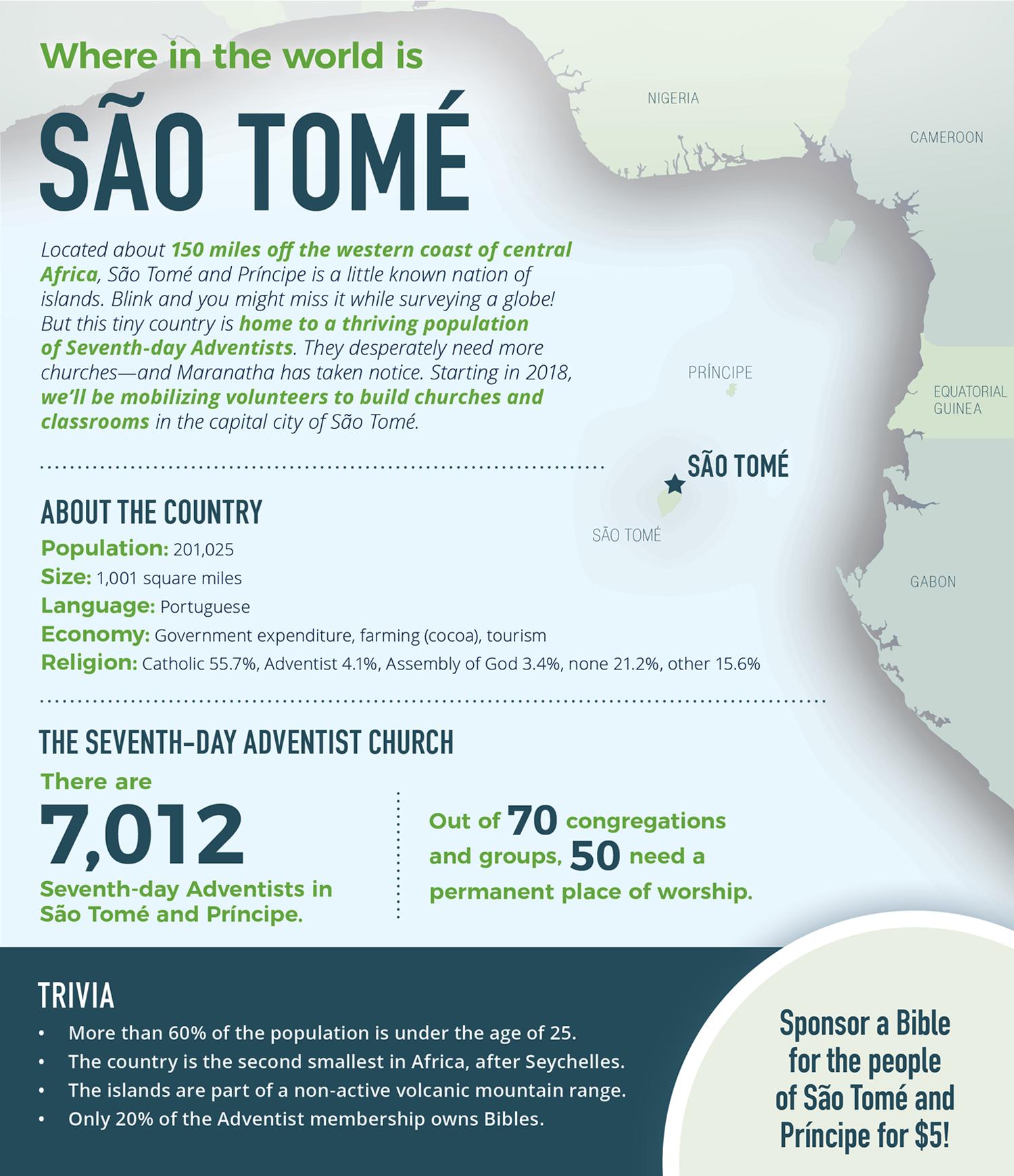 Infographics - Maranatha